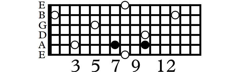 C major arpeggio starting with middle finger