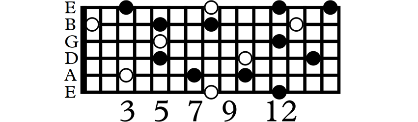C major triads across the neck