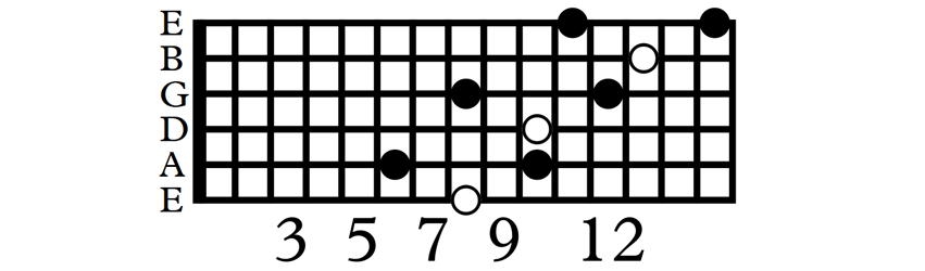 Symmetrical C minor arpeggio starting with middle finger